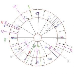 Партньорски хороскоп за съвместимост
